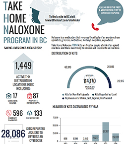 Take Home Naloxone Program
