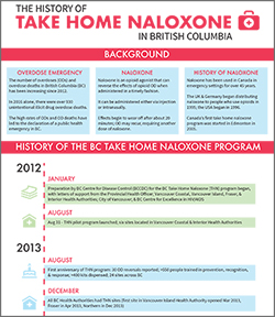 History of Take Home Naloxone